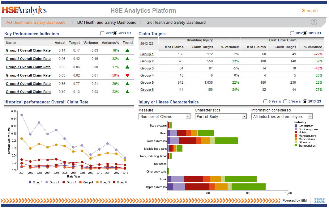 safety dashboard template - analytics hse analytics
